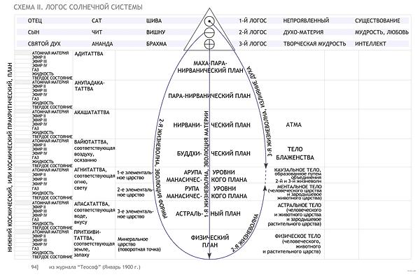 Логос солнечной системы. Нижний Космический план